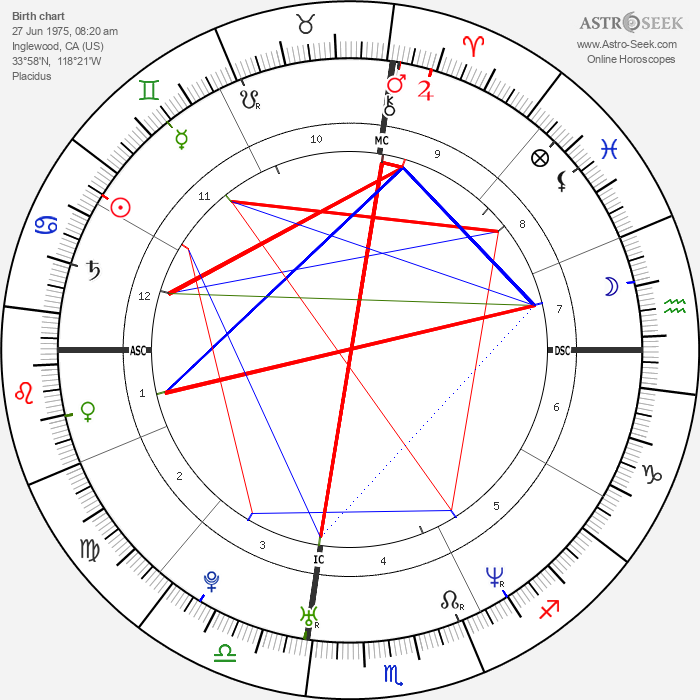 Tobey Maguire - Astrology Natal Birth Chart