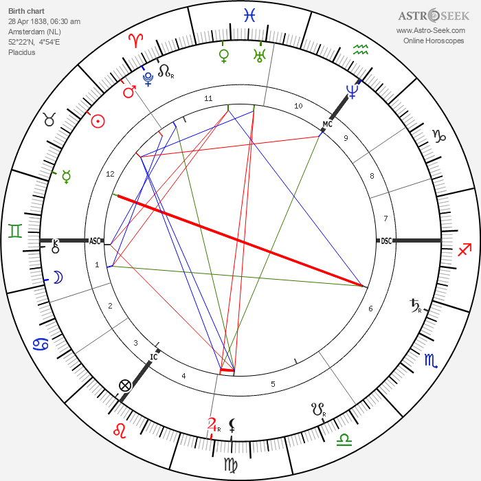 Tobias Asser - Astrology Natal Birth Chart