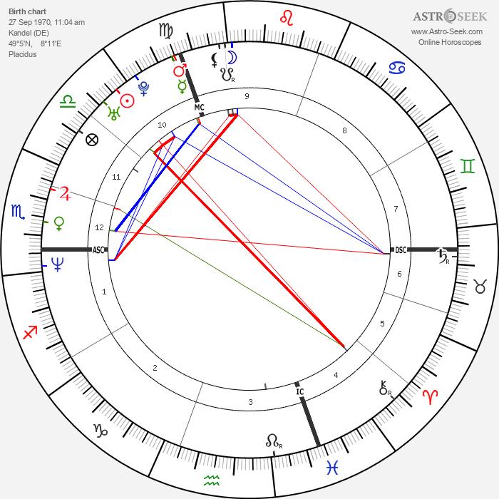 Tobias Ferber - Astrology Natal Birth Chart