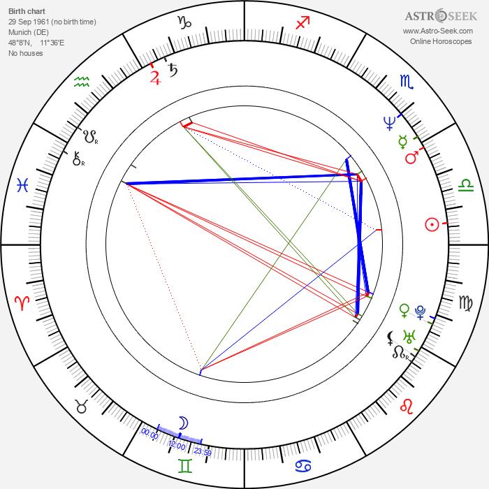 Tobias Hoesl - Astrology Natal Birth Chart