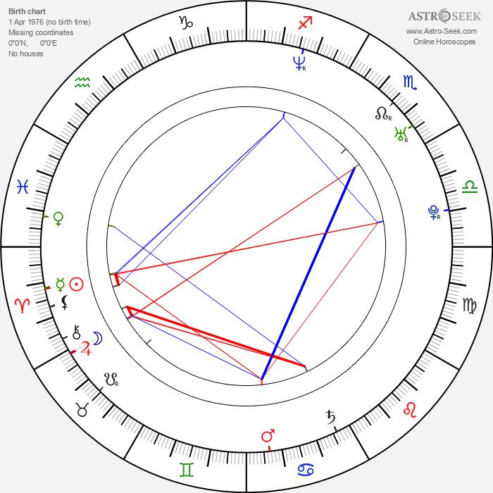 Tobias Mehler - Astrology Natal Birth Chart