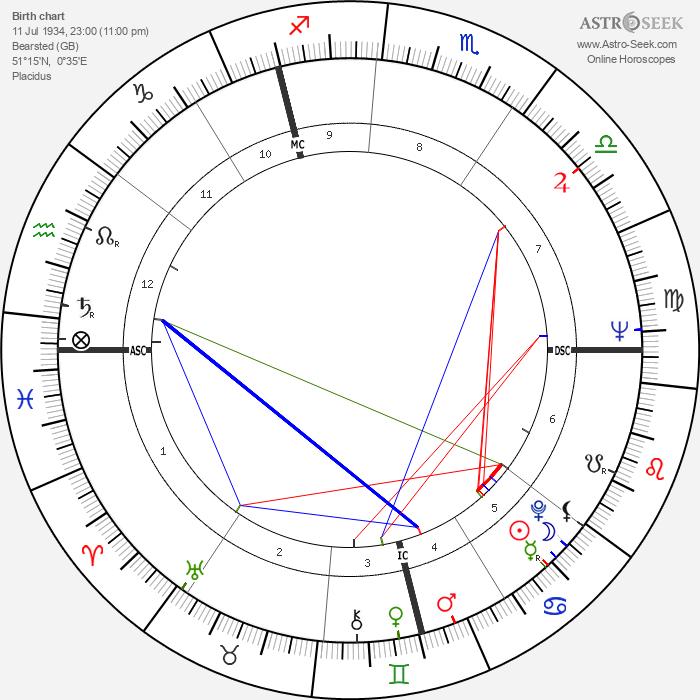 Toby Jessel - Astrology Natal Birth Chart