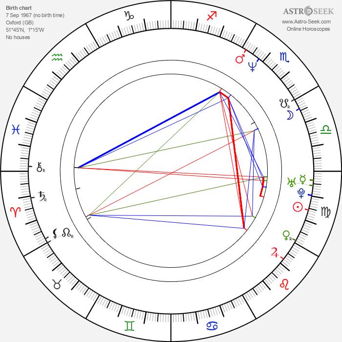 Toby Jones - Astrology Natal Birth Chart