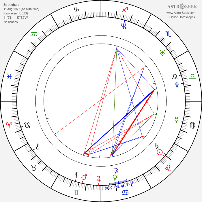 Toby Moore - Astrology Natal Birth Chart