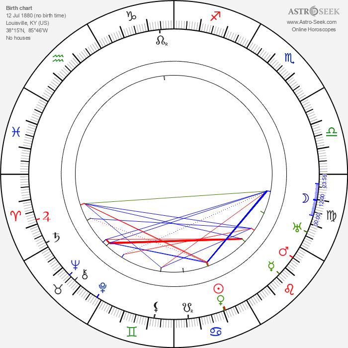 Tod Browning - Astrology Natal Birth Chart