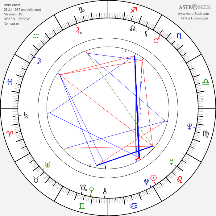 Todd Armstrong - Astrology Natal Birth Chart