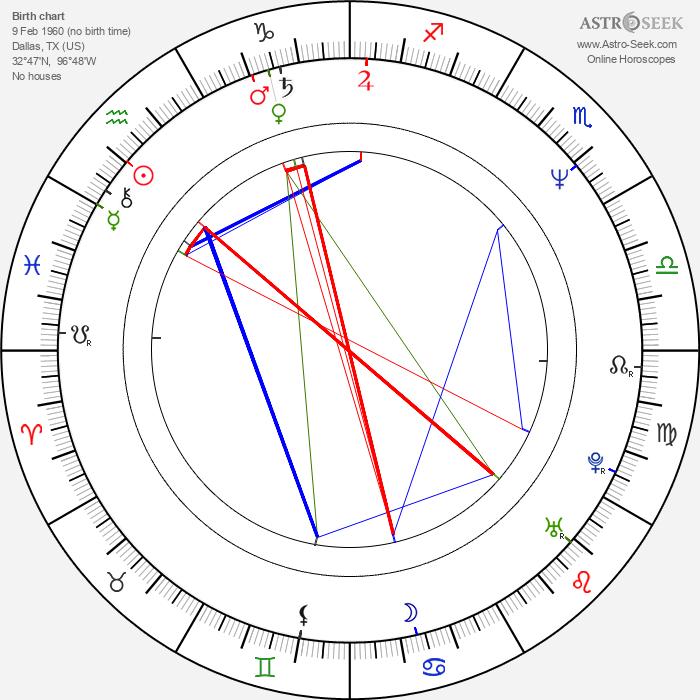 Todd Black - Astrology Natal Birth Chart