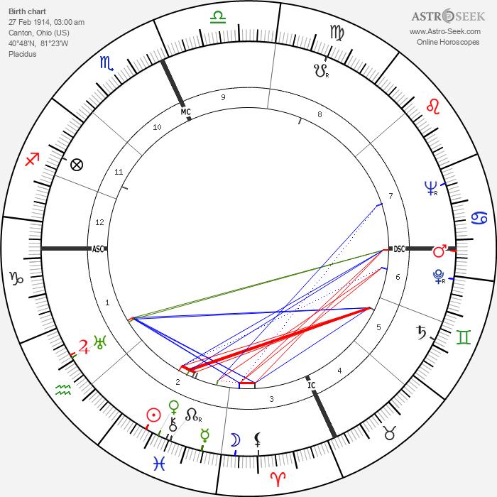 Todd Bolender - Astrology Natal Birth Chart