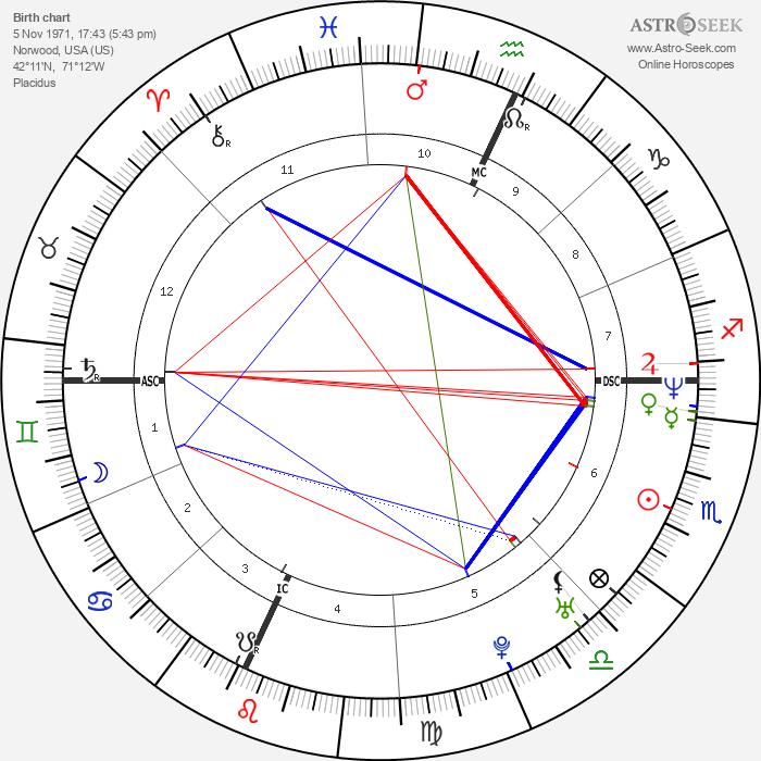 Todd Collins - Astrology Natal Birth Chart