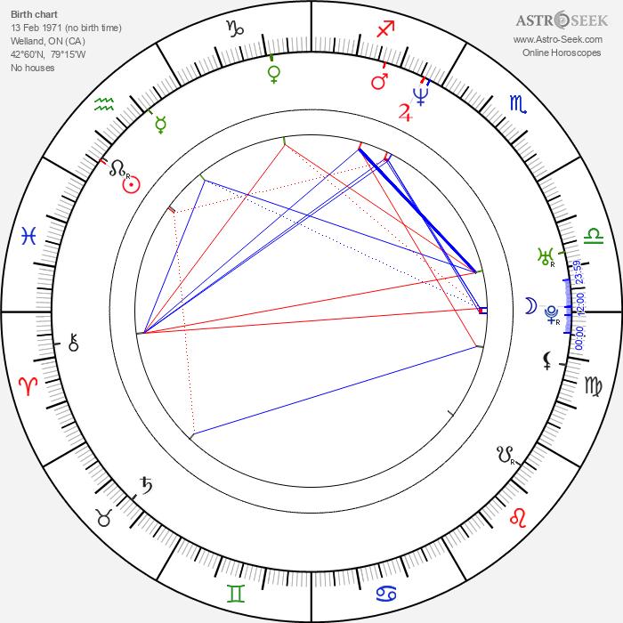 Todd Kauffman - Astrology Natal Birth Chart
