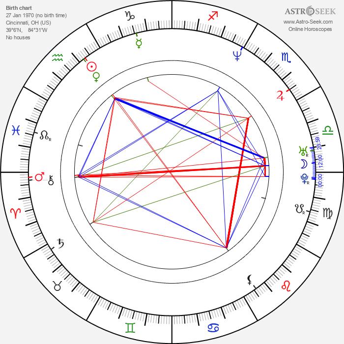 Todd Louiso - Astrology Natal Birth Chart