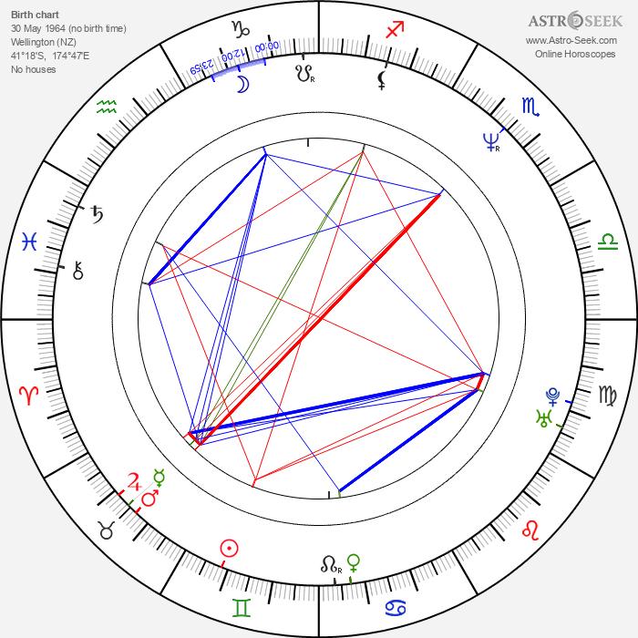 Todd Rippon - Astrology Natal Birth Chart