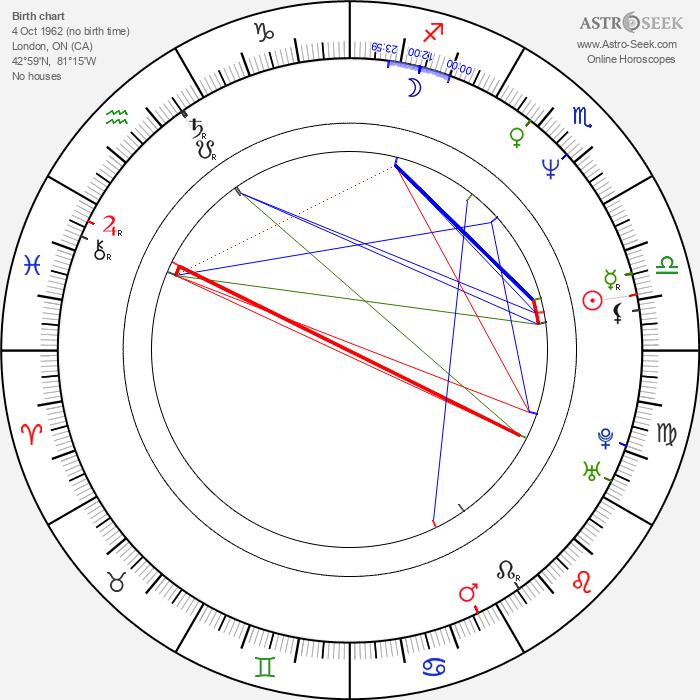 Todd Schroeder - Astrology Natal Birth Chart