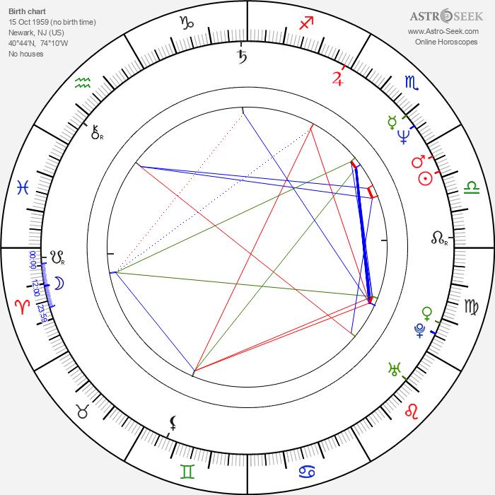 Todd Solondz - Astrology Natal Birth Chart
