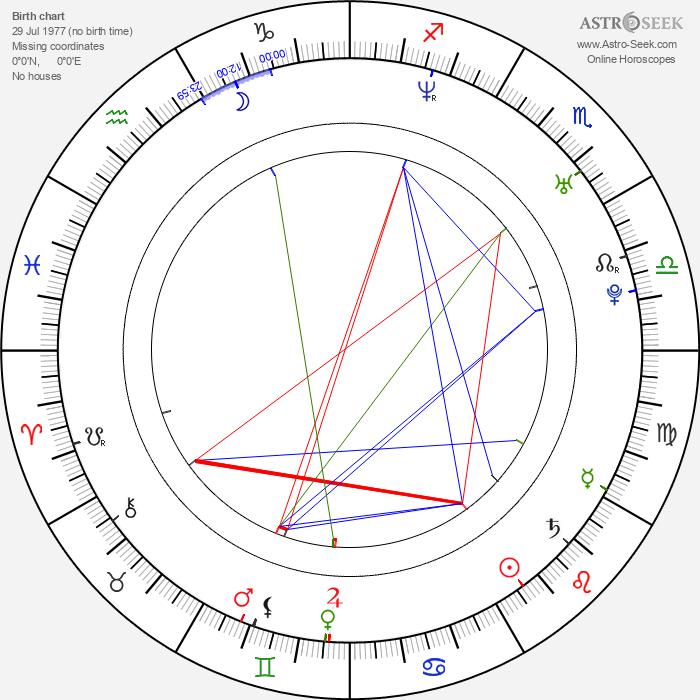 Todor Chapkanov - Astrology Natal Birth Chart