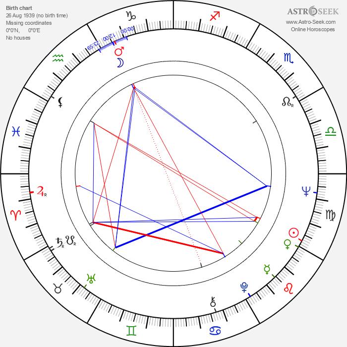 Todor Kolev - Astrology Natal Birth Chart