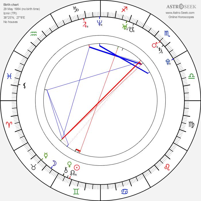 Togan Gökbakar - Astrology Natal Birth Chart