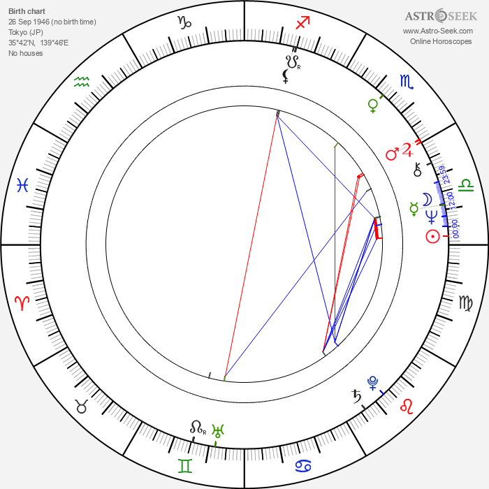 Togo Igawa - Astrology Natal Birth Chart