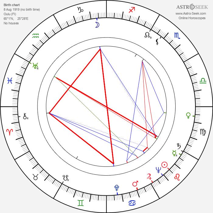 Toini Vuoristo - Astrology Natal Birth Chart