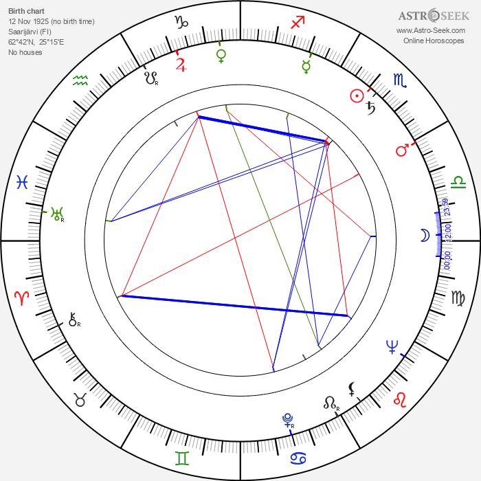 Toivo Hyytiäinen - Astrology Natal Birth Chart