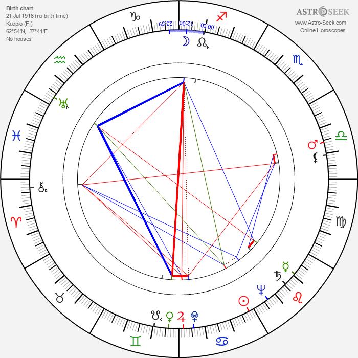 Toivo Kaunonen - Astrology Natal Birth Chart