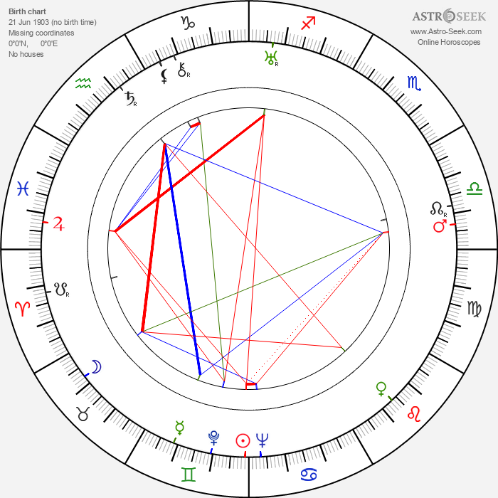 Toivo Palomurto - Astrology Natal Birth Chart