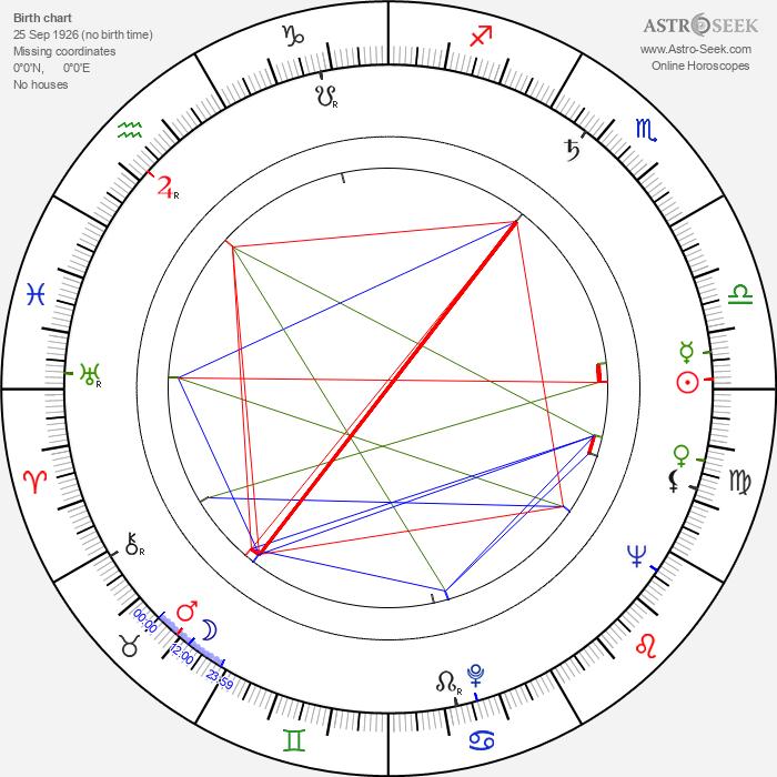 Toivo Tuomainen - Astrology Natal Birth Chart