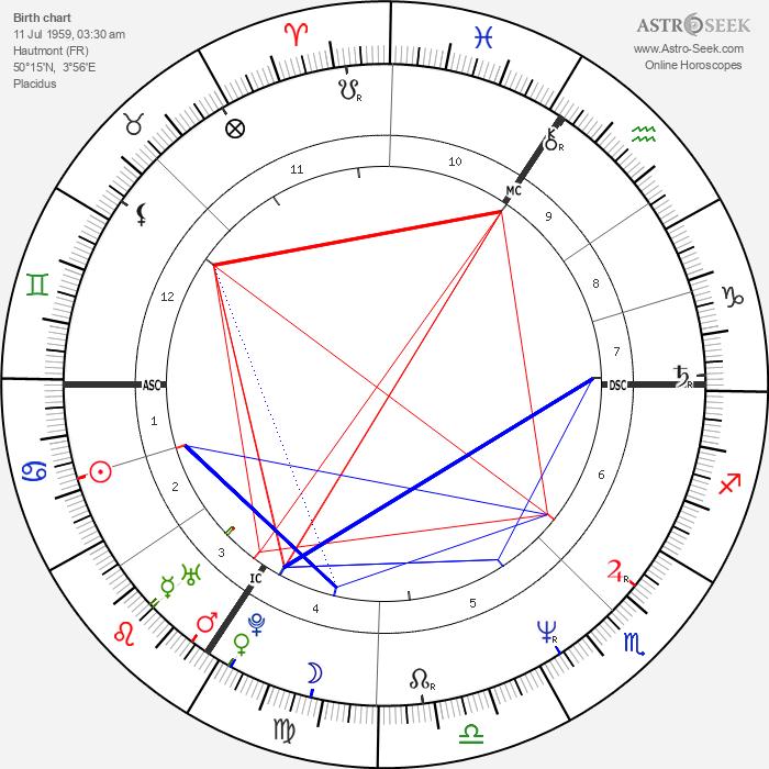 Tokia Saïfi - Astrology Natal Birth Chart
