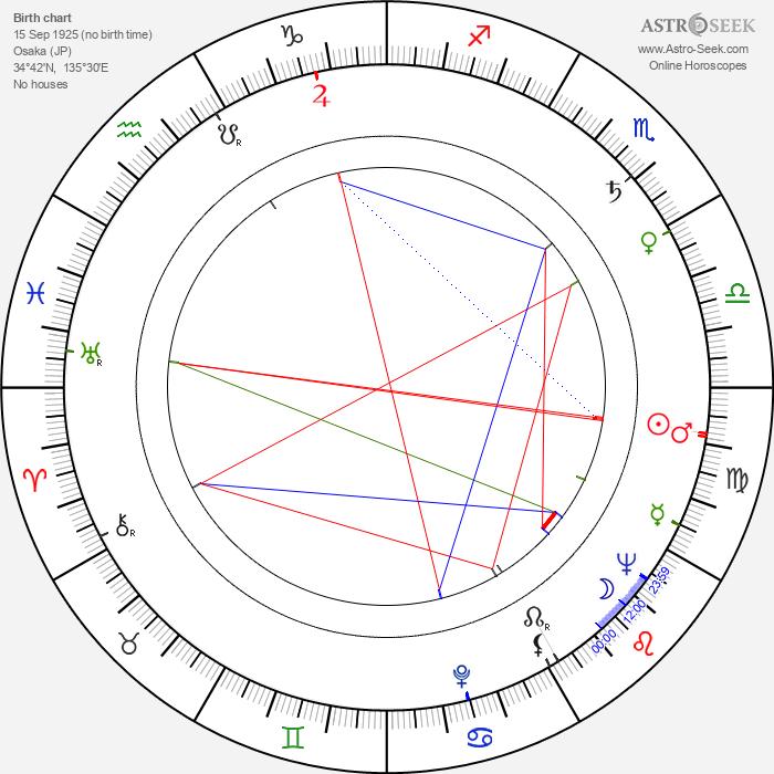 Tokuzó Tanaka - Astrology Natal Birth Chart