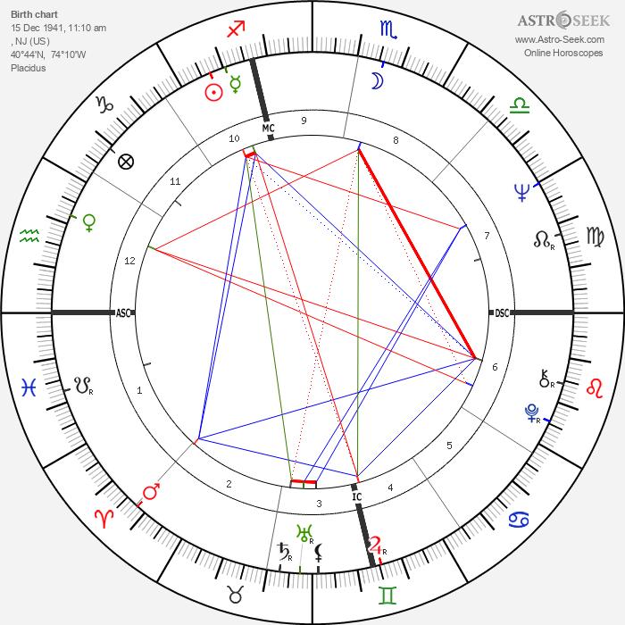 Tom Ammiano - Astrology Natal Birth Chart