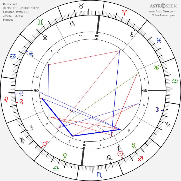 Tom Archia - Astrology Natal Birth Chart