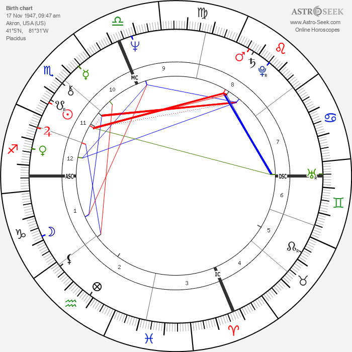 Tom Bachman - Astrology Natal Birth Chart