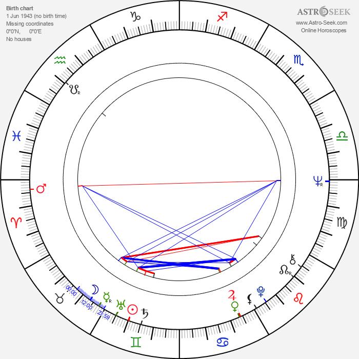 Tom Bähler - Astrology Natal Birth Chart