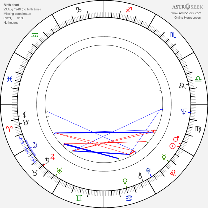 Tom Baker - Astrology Natal Birth Chart