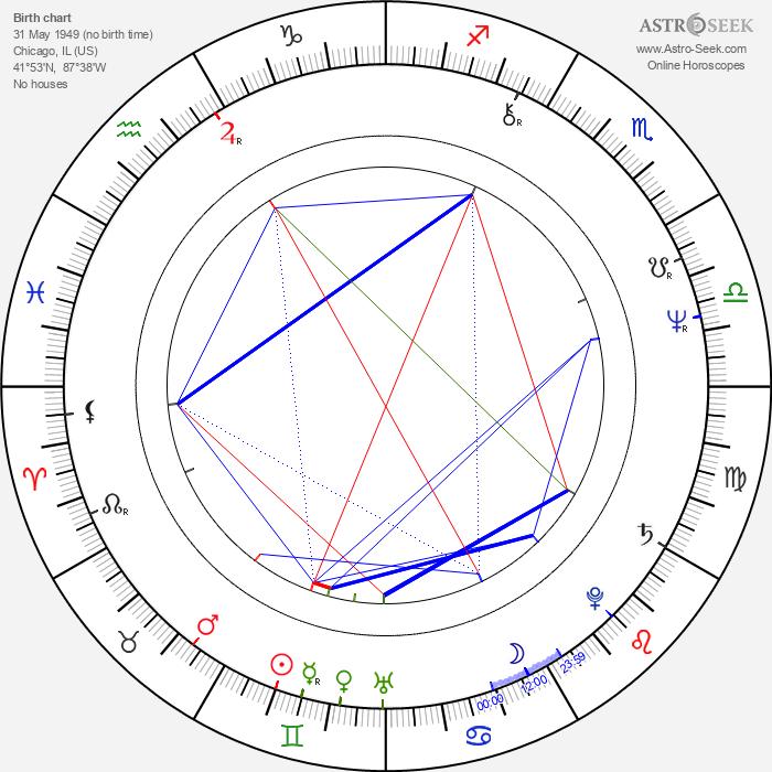 Tom Berenger - Astrology Natal Birth Chart