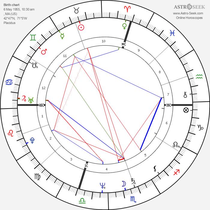 Tom Bergeron - Astrology Natal Birth Chart