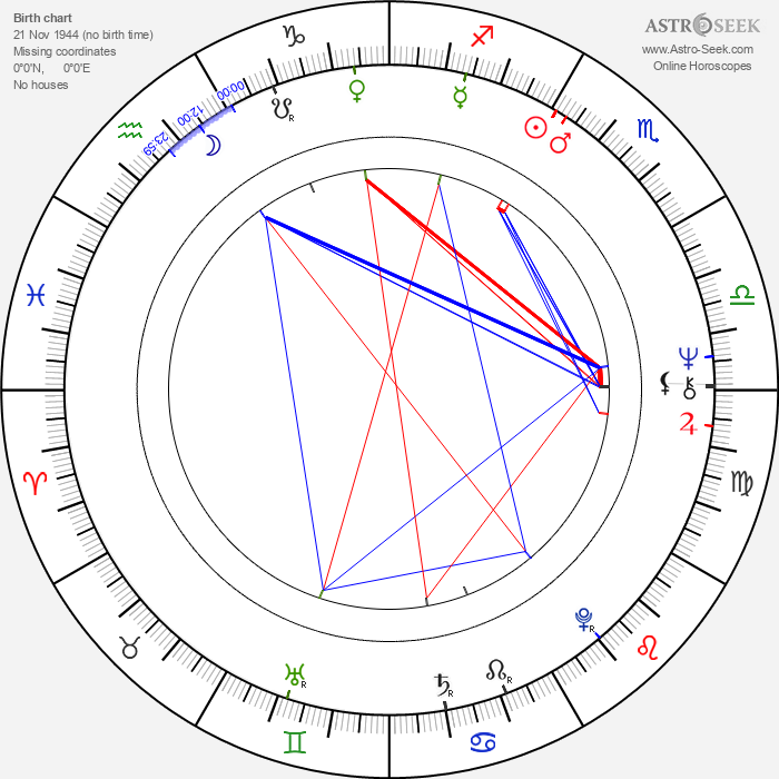 Tom Bogs - Astrology Natal Birth Chart