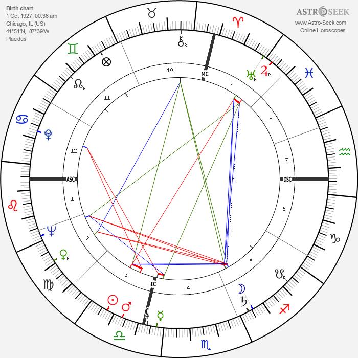 Tom Bosley - Astrology Natal Birth Chart
