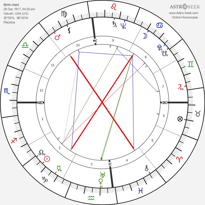 Tom Bradley - Astrology Natal Birth Chart