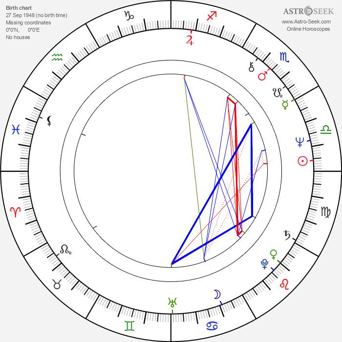 Tom Braidwood - Astrology Natal Birth Chart