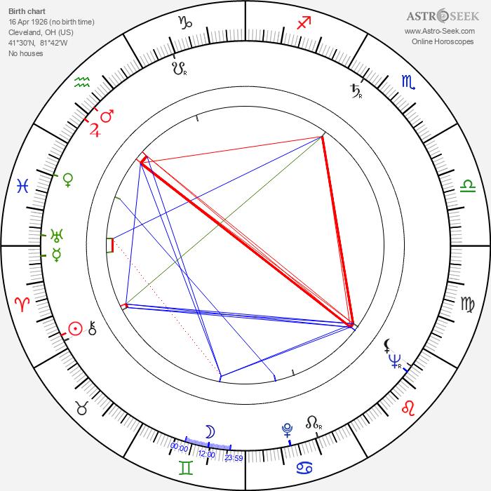 Tom Brennan - Astrology Natal Birth Chart