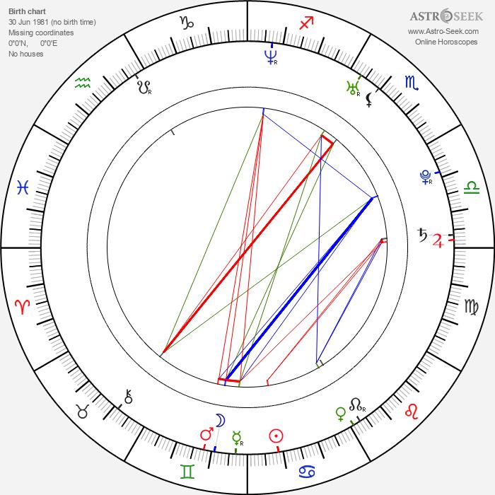 Tom Burke - Astrology Natal Birth Chart