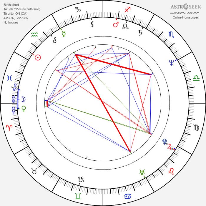 Tom Burlinson - Astrology Natal Birth Chart