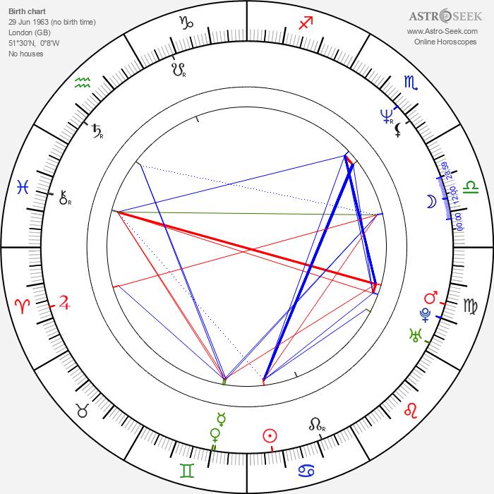 Tom Butcher - Astrology Natal Birth Chart