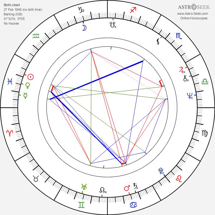 Tom Chadbon - Astrology Natal Birth Chart