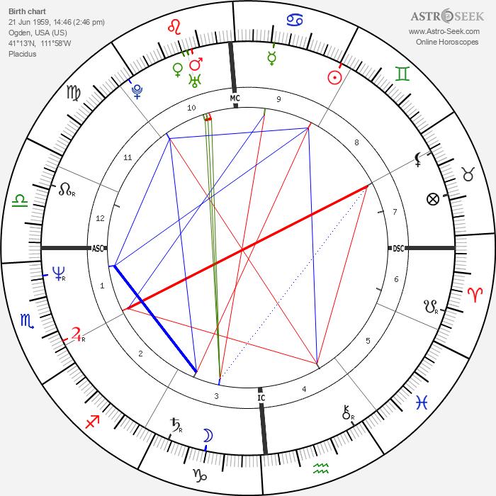 Tom Chambers - Astrology Natal Birth Chart