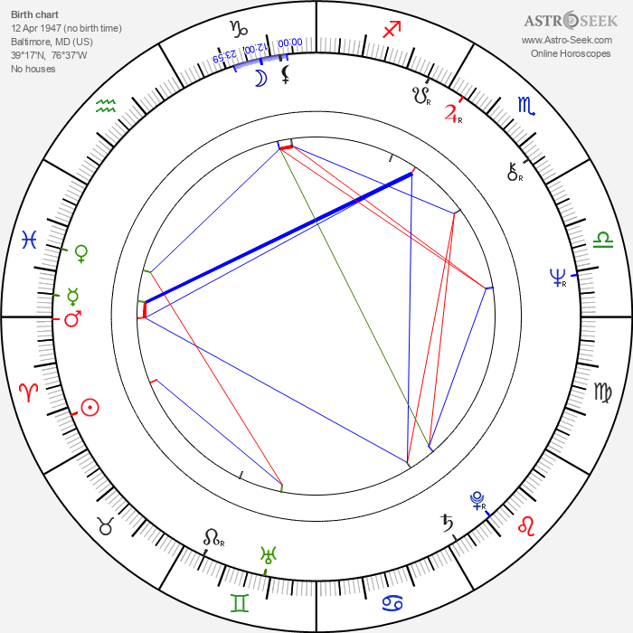 Tom Clancy - Astrology Natal Birth Chart