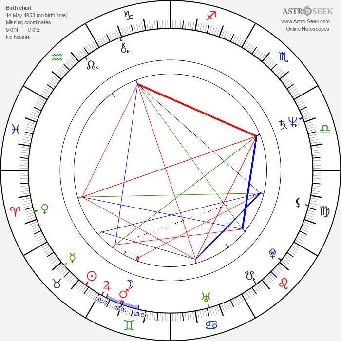 Tom Cochrane - Astrology Natal Birth Chart