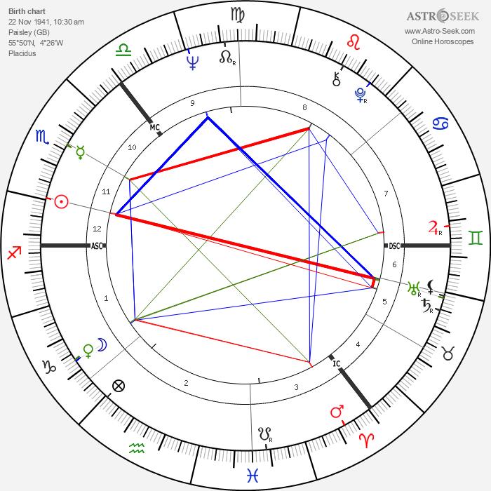 Tom Conti - Astrology Natal Birth Chart
