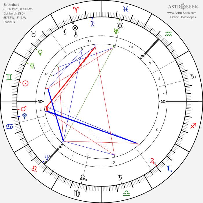 Tom Cottrell - Astrology Natal Birth Chart